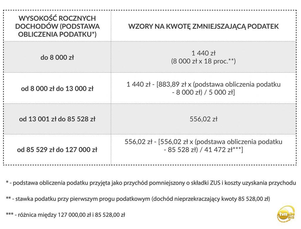 podatki, PIT-36, PIT-37