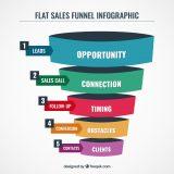 5 Typów Lejków Sprzedażowych dla prowadzących biznes